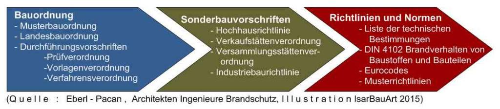 Brandschutz Gesetze, Verordnung, Richtlinie_v2015