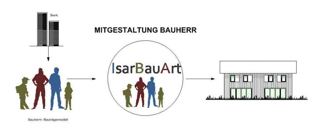 Bauträger modell BAUHERR